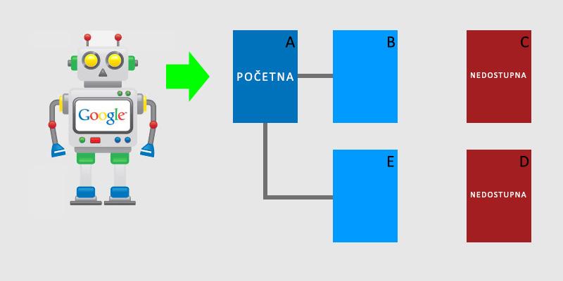 problem-lose-strukture-linkova